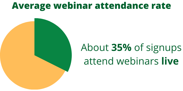 what is a webinar attendance rate for live webinars