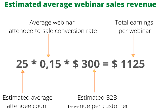webinar revenue example