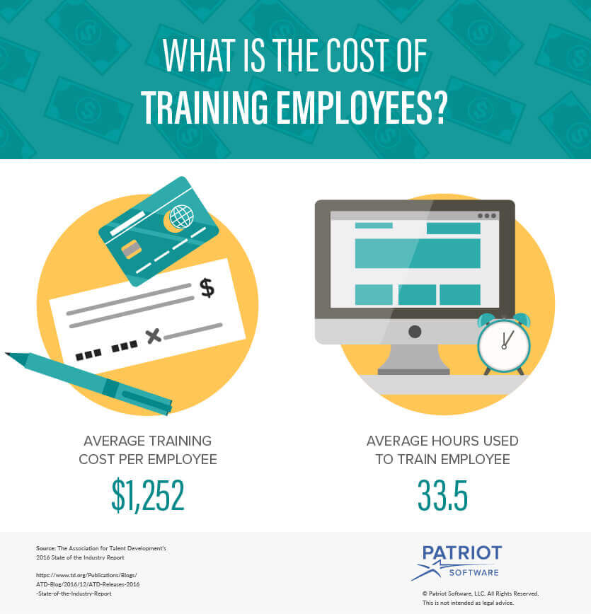 Costs $1252 and 33,5 on average per employee training per year