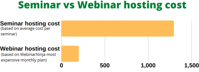 Seminar vs Webinar costs