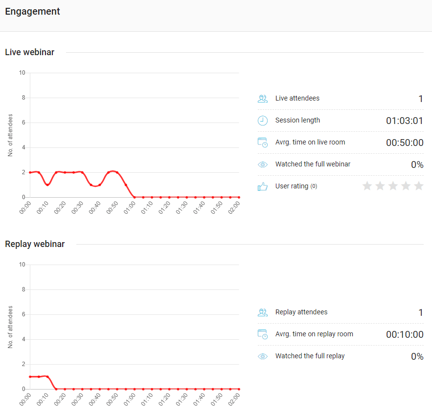 WebinarJam engagement analytics