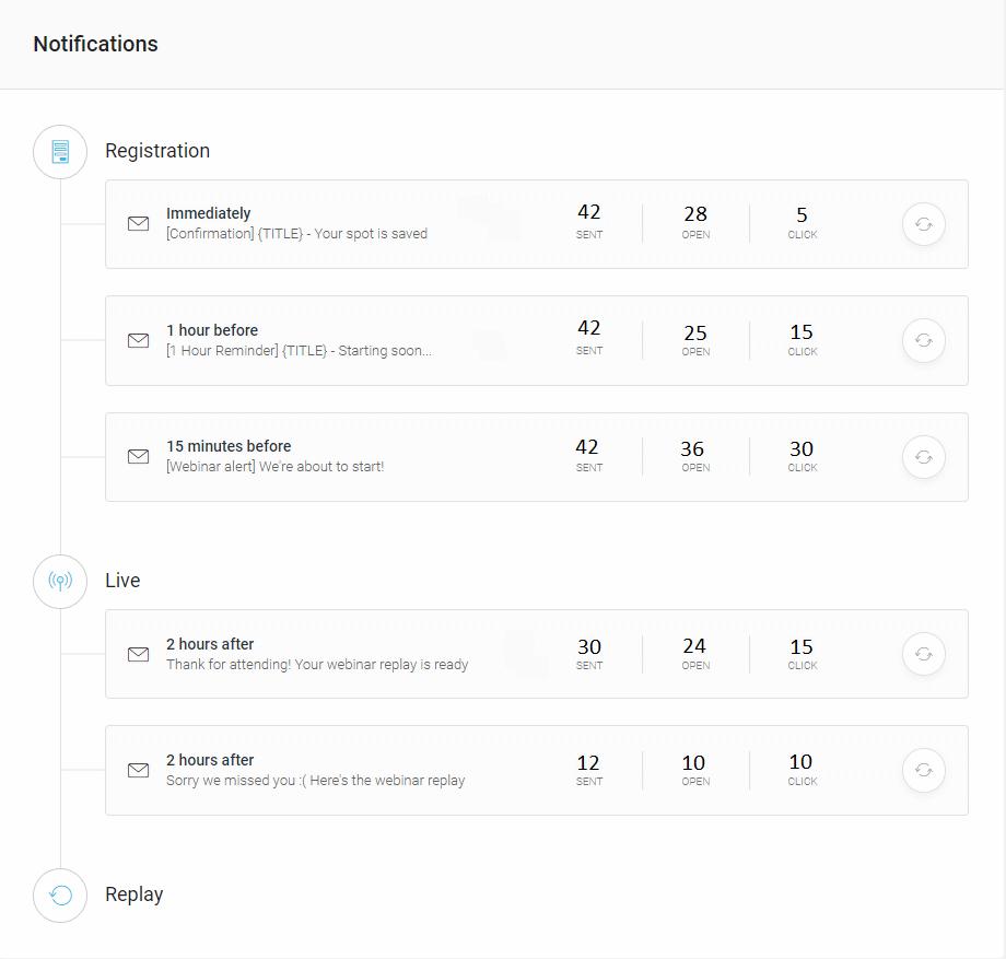 WebinarJam email analytics