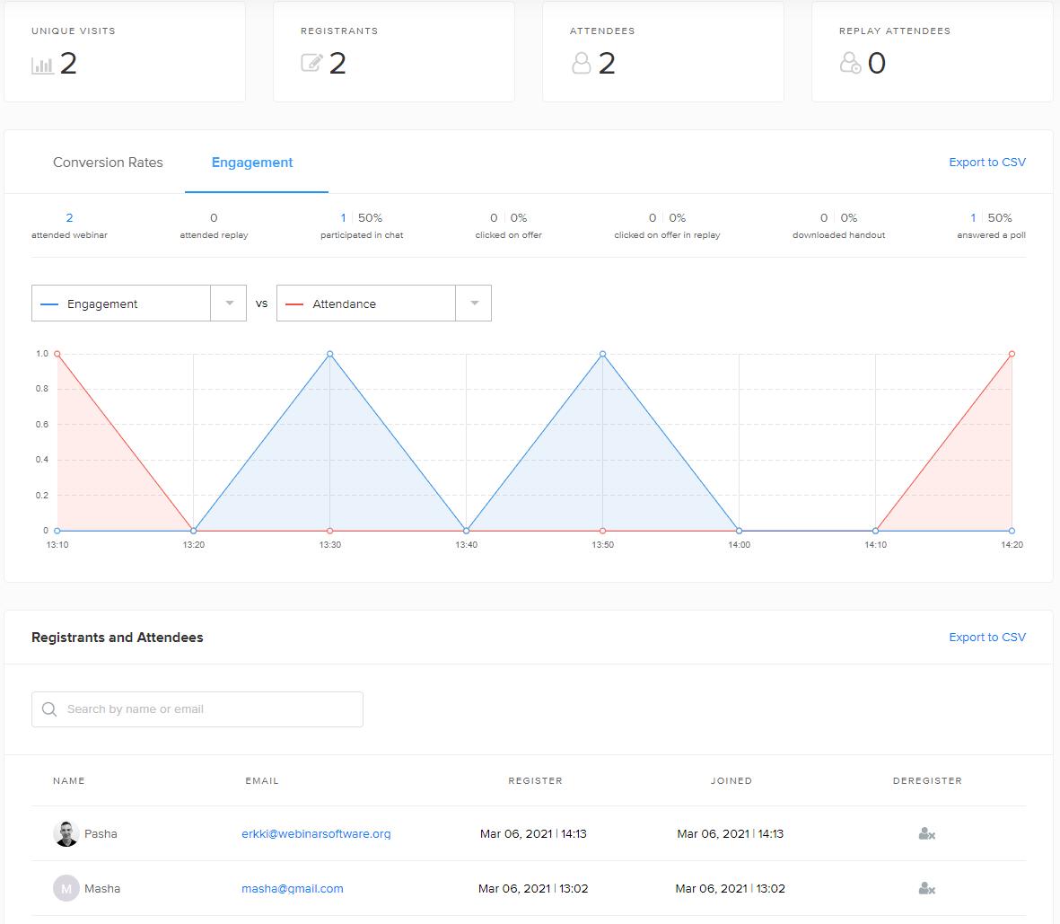 WebinarNinja analytics dashboard