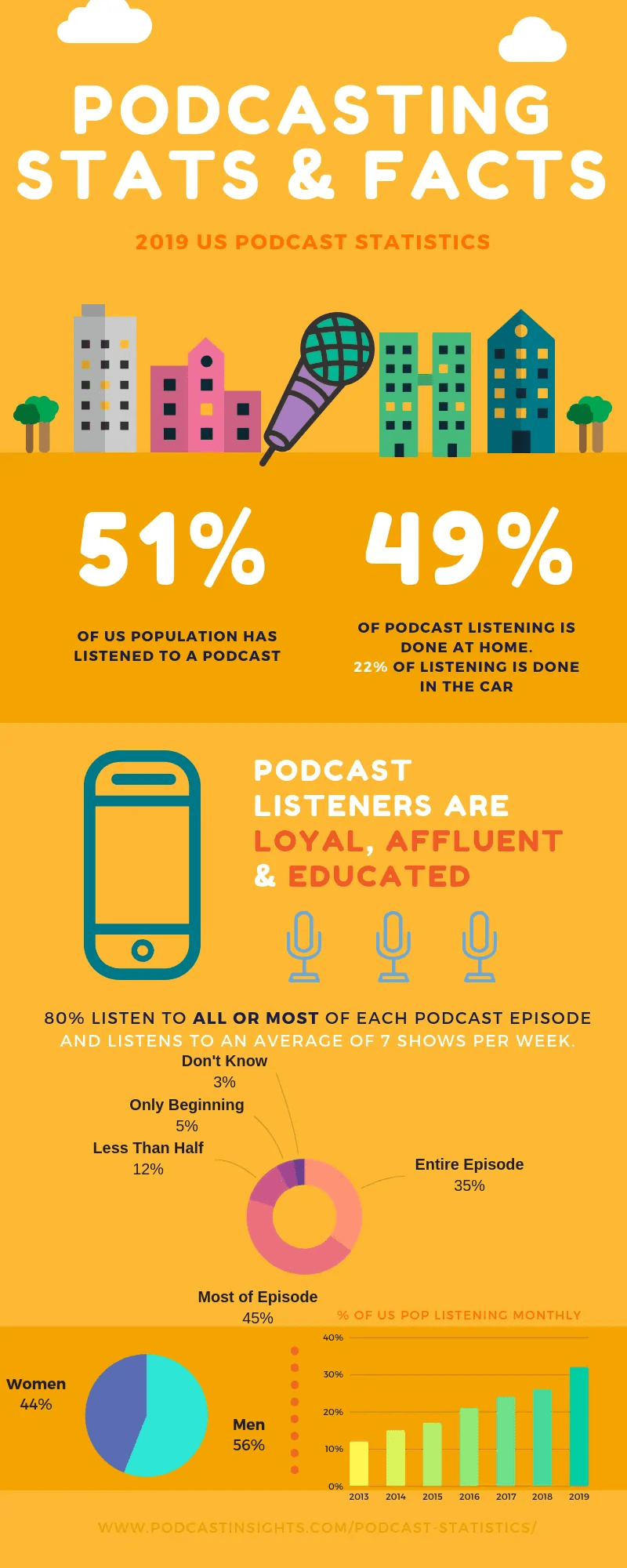 Statistics and facts about podcasts
