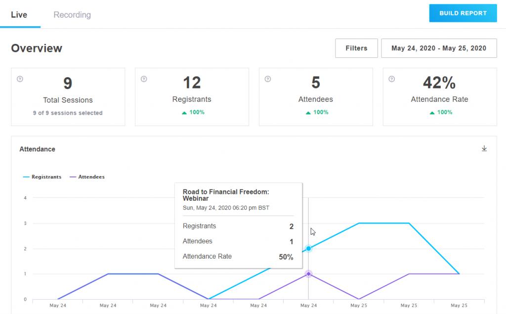 GoToWebinar analytics dashboard
