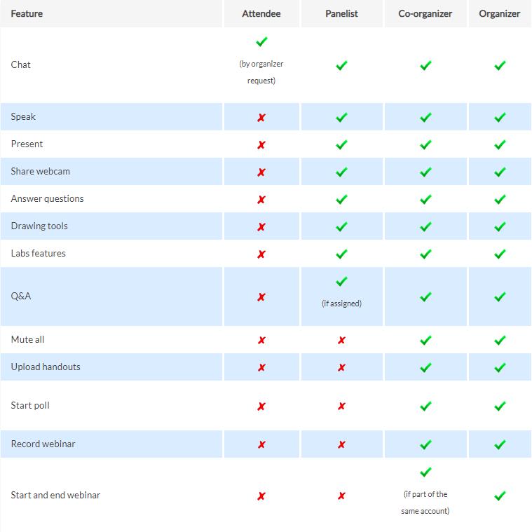 GoToWebinar Role Comparison