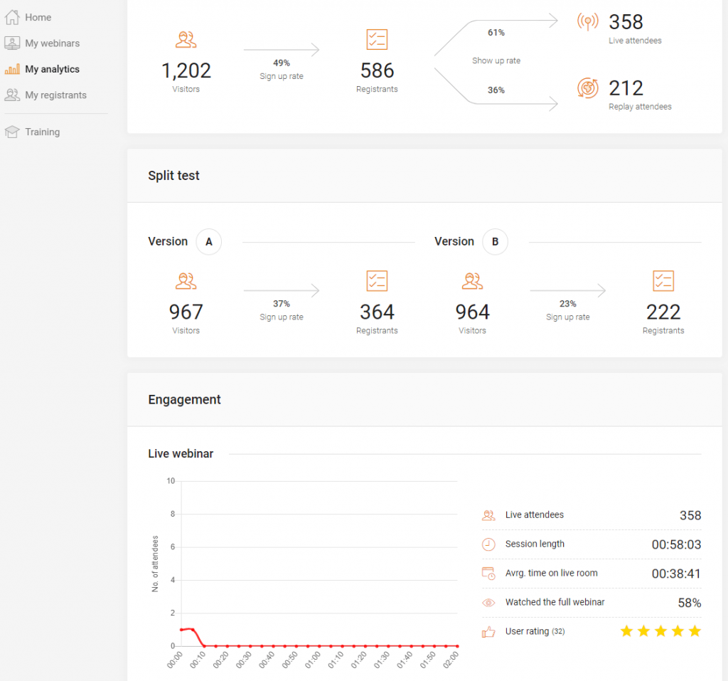 EverWebinar analytics dashboard example