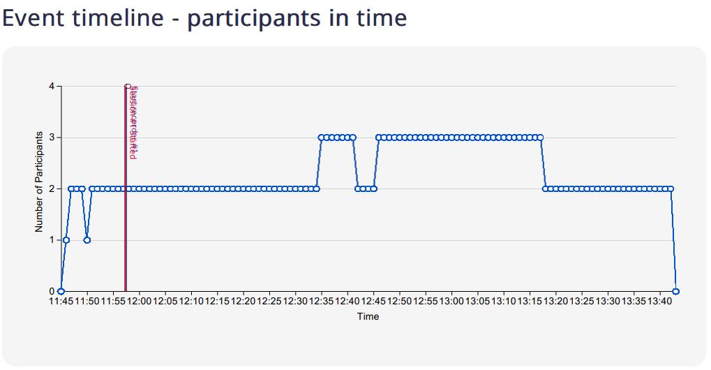 LiveWebinar attendance timeline
