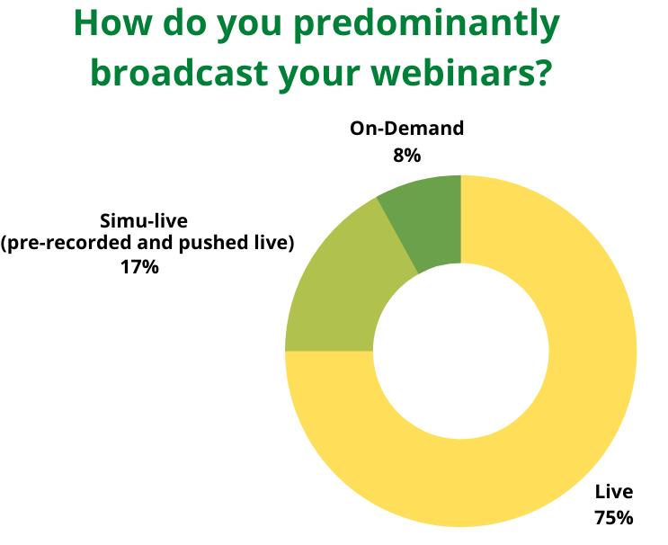 Live vs automated webinar statistics