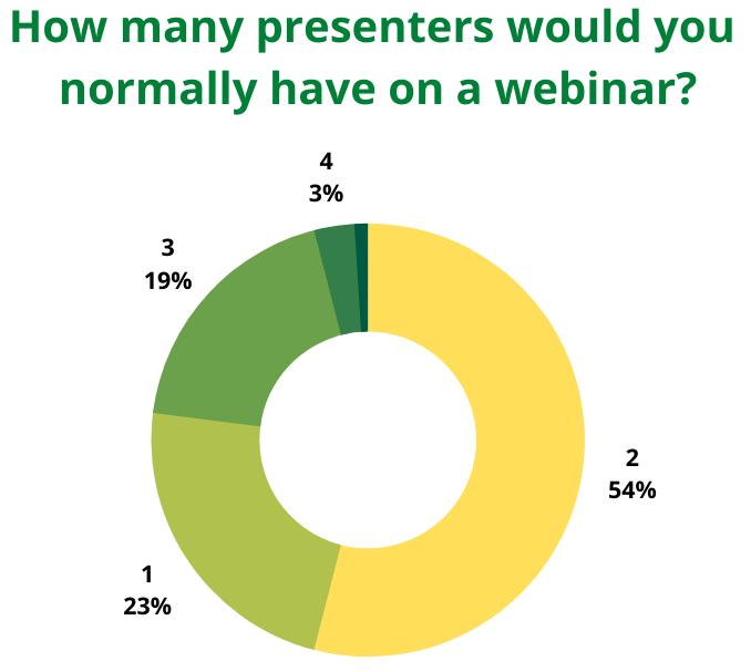 Presenters on a webinar statistics