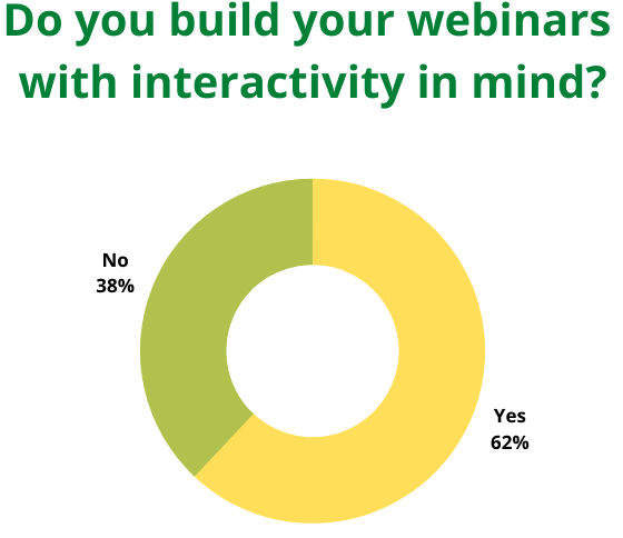Webinar interactivity planning