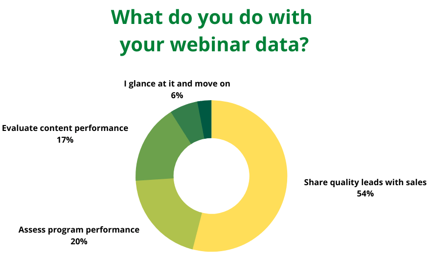 Statistics about using the webinar data