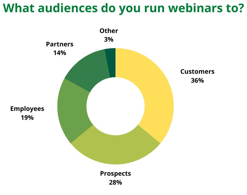 Webinar target audience statistics
