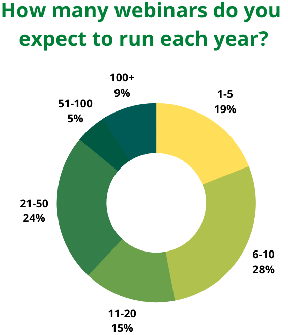 Webinars per year