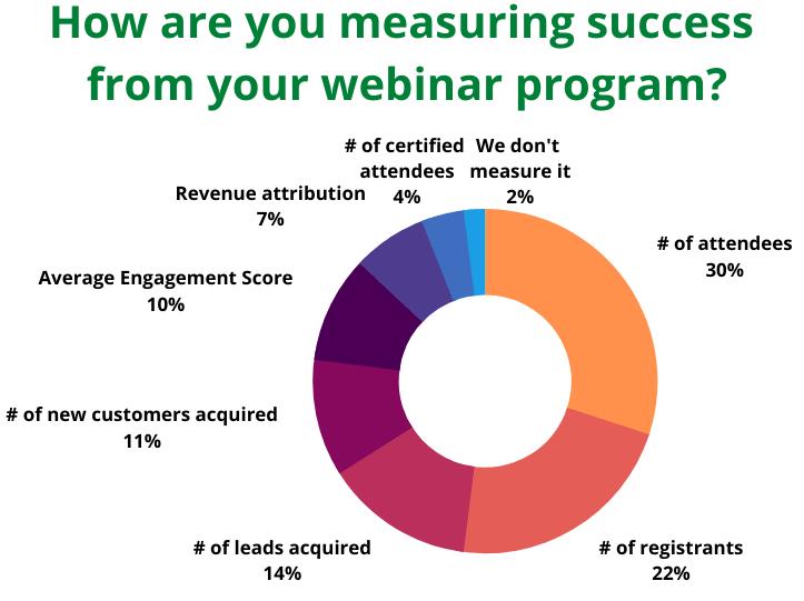 Statistics about measuring webinar success