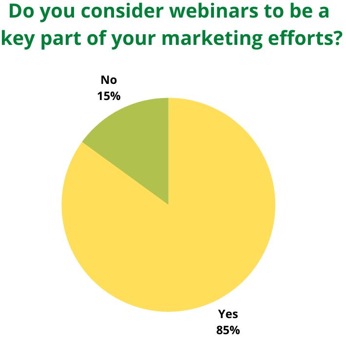 Webinars as part of marketing efforts