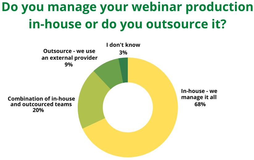 In-house vs outsourced webinars