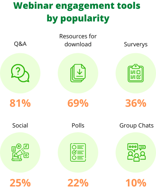 Most popular webinar interaction tools are: Q&A (81%); Resources for download (69%); Surverys (36%); Social (25%); Polls (22%); Group chats (10%)