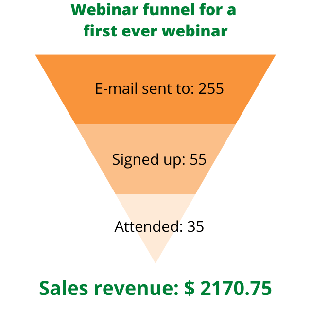 First ever webinar funnel in numbers